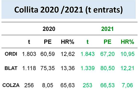 Taula collita 2021